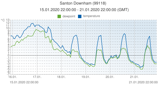 Santon Downham, United Kingdom (99118): temperature & dewpoint: 15.01.2020 22:00:00 - 21.01.2020 22:00:00 (GMT)