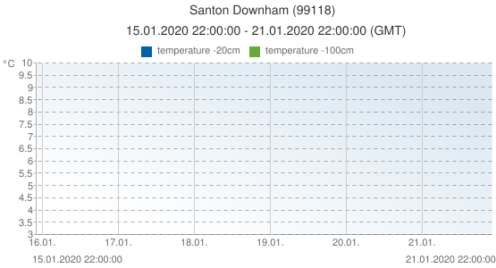 Santon Downham, United Kingdom (99118): temperature -20cm & temperature -100cm: 15.01.2020 22:00:00 - 21.01.2020 22:00:00 (GMT)