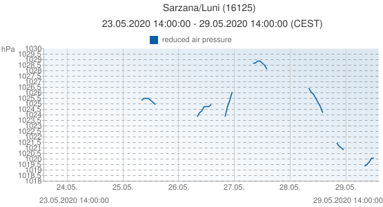Sarzana/Luni, Italy (16125): reduced air pressure: 23.05.2020 14:00:00 - 29.05.2020 14:00:00 (CEST)