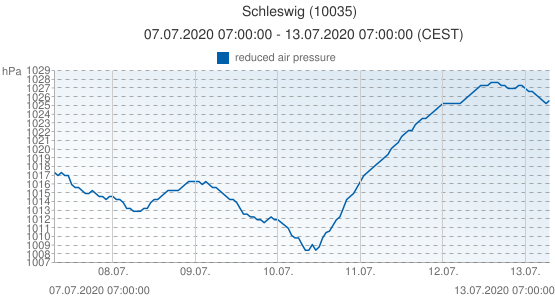 Schleswig, Germany (10035): reduced air pressure: 07.07.2020 07:00:00 - 13.07.2020 07:00:00 (CEST)