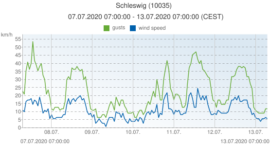 Schleswig, Germany (10035): wind speed & gusts: 07.07.2020 07:00:00 - 13.07.2020 07:00:00 (CEST)