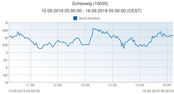 Schleswig, Germany (10035): wind direction: 10.09.2019 05:00:00 - 16.09.2019 05:00:00 (CEST)
