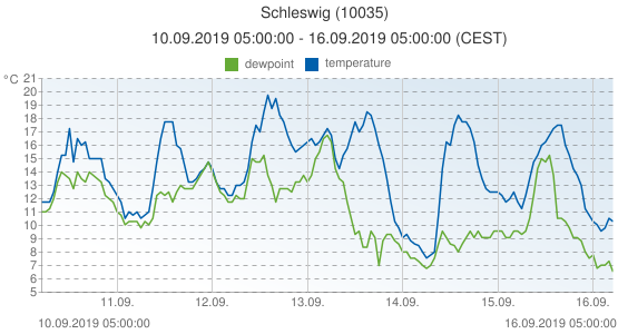Schleswig, Germany (10035): temperature & dewpoint: 10.09.2019 05:00:00 - 16.09.2019 05:00:00 (CEST)