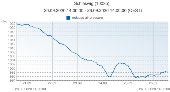 Schleswig, Germany (10035): reduced air pressure: 20.09.2020 14:00:00 - 26.09.2020 14:00:00 (CEST)