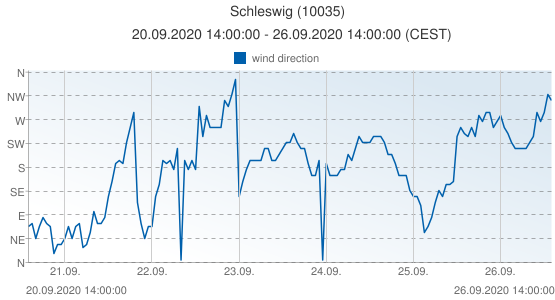 Schleswig, Germany (10035): wind direction: 20.09.2020 14:00:00 - 26.09.2020 14:00:00 (CEST)