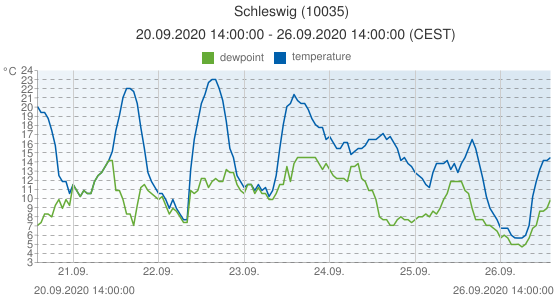Schleswig, Germany (10035): temperature & dewpoint: 20.09.2020 14:00:00 - 26.09.2020 14:00:00 (CEST)