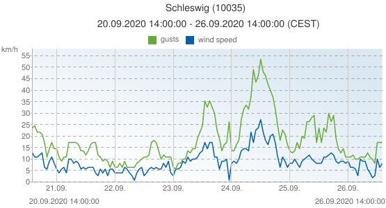 Schleswig, Germany (10035): wind speed & gusts: 20.09.2020 14:00:00 - 26.09.2020 14:00:00 (CEST)