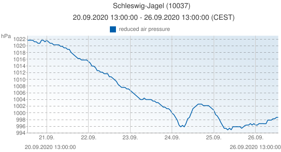 Schleswig-Jagel, Germany (10037): reduced air pressure: 20.09.2020 13:00:00 - 26.09.2020 13:00:00 (CEST)
