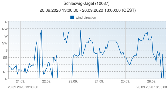 Schleswig-Jagel, Germany (10037): wind direction: 20.09.2020 13:00:00 - 26.09.2020 13:00:00 (CEST)