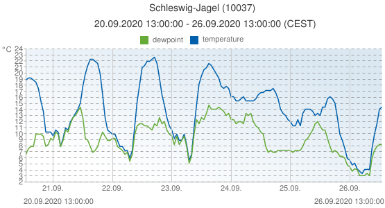 Schleswig-Jagel, Germany (10037): temperature & dewpoint: 20.09.2020 13:00:00 - 26.09.2020 13:00:00 (CEST)