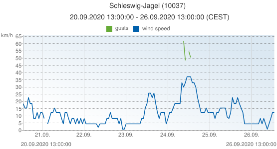 Schleswig-Jagel, Germany (10037): wind speed & gusts: 20.09.2020 13:00:00 - 26.09.2020 13:00:00 (CEST)