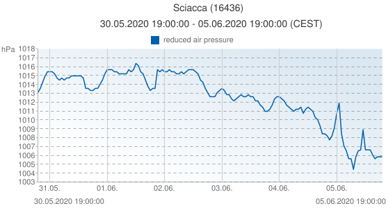 Sciacca, Italia (16436): reduced air pressure: 30.05.2020 19:00:00 - 05.06.2020 19:00:00 (CEST)