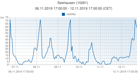Seehausen, Germany (10261): visibility: 06.11.2019 17:00:00 - 12.11.2019 17:00:00 (CET)