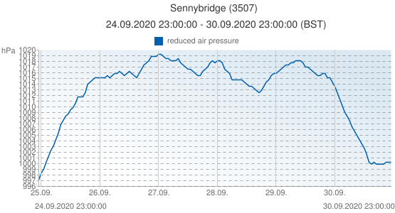 Sennybridge, United Kingdom (3507): reduced air pressure: 24.09.2020 23:00:00 - 30.09.2020 23:00:00 (BST)