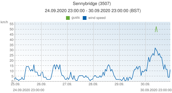 Sennybridge, United Kingdom (3507): wind speed & gusts: 24.09.2020 23:00:00 - 30.09.2020 23:00:00 (BST)