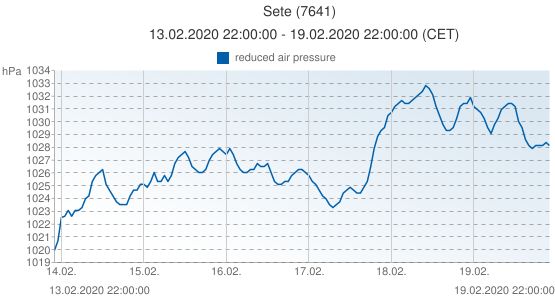 Sete, France (7641): reduced air pressure: 13.02.2020 22:00:00 - 19.02.2020 22:00:00 (CET)