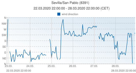 Sevilla/San Pablo, Spain (8391): wind direction: 22.03.2020 22:00:00 - 28.03.2020 22:00:00 (CET)