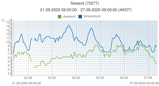 Seward, United States of America (70277): temperature & dewpoint: 21.09.2020 09:00:00 - 27.09.2020 09:00:00 (AKDT)