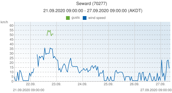 Seward, United States of America (70277): wind speed & gusts: 21.09.2020 09:00:00 - 27.09.2020 09:00:00 (AKDT)