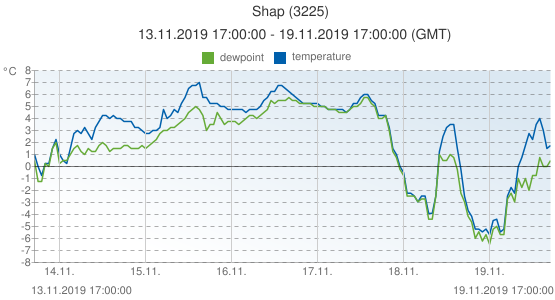 Shap, United Kingdom (3225): temperature & dewpoint: 13.11.2019 17:00:00 - 19.11.2019 17:00:00 (GMT)