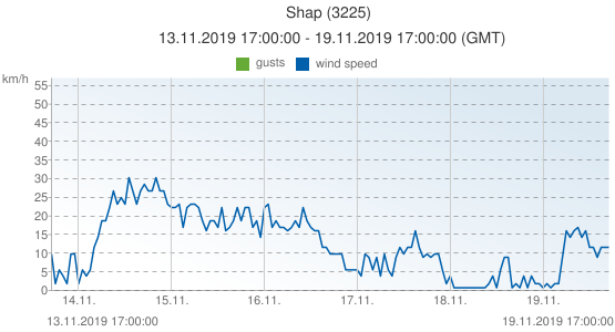 Shap, United Kingdom (3225): wind speed & gusts: 13.11.2019 17:00:00 - 19.11.2019 17:00:00 (GMT)