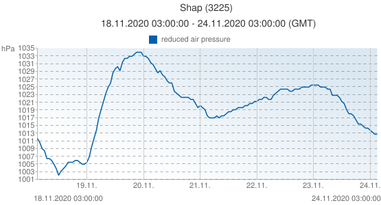Shap, United Kingdom (3225): reduced air pressure: 18.11.2020 03:00:00 - 24.11.2020 03:00:00 (GMT)