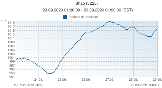 Shap, United Kingdom (3225): reduced air pressure: 23.09.2020 01:00:00 - 29.09.2020 01:00:00 (BST)