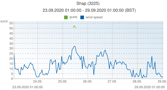 Shap, United Kingdom (3225): wind speed & gusts: 23.09.2020 01:00:00 - 29.09.2020 01:00:00 (BST)