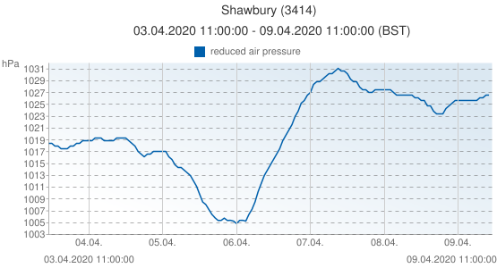 Shawbury, United Kingdom (3414): reduced air pressure: 03.04.2020 11:00:00 - 09.04.2020 11:00:00 (BST)