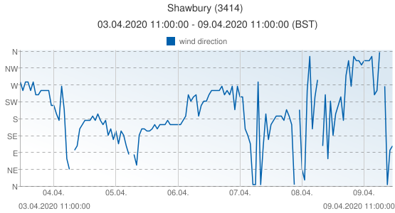 Shawbury, United Kingdom (3414): wind direction: 03.04.2020 11:00:00 - 09.04.2020 11:00:00 (BST)