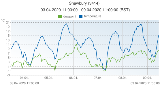 Shawbury, United Kingdom (3414): temperature & dewpoint: 03.04.2020 11:00:00 - 09.04.2020 11:00:00 (BST)