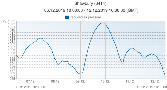 Shawbury, United Kingdom (3414): reduced air pressure: 06.12.2019 10:00:00 - 12.12.2019 10:00:00 (GMT)