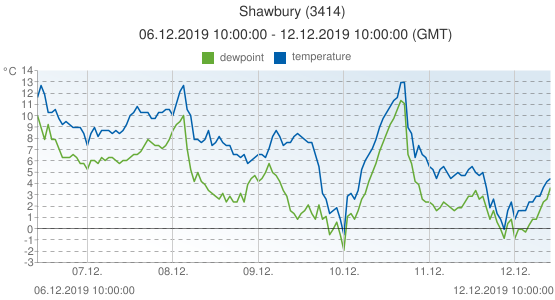 Shawbury, United Kingdom (3414): temperature & dewpoint: 06.12.2019 10:00:00 - 12.12.2019 10:00:00 (GMT)