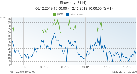 Shawbury, United Kingdom (3414): wind speed & gusts: 06.12.2019 10:00:00 - 12.12.2019 10:00:00 (GMT)