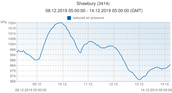 Shawbury, Grande-Bretagne (3414): reduced air pressure: 08.12.2019 05:00:00 - 14.12.2019 05:00:00 (GMT)