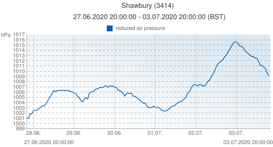 Shawbury, United Kingdom (3414): reduced air pressure: 27.06.2020 20:00:00 - 03.07.2020 20:00:00 (BST)