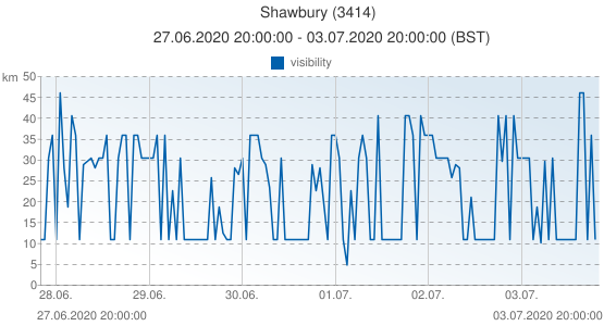 Shawbury, United Kingdom (3414): visibility: 27.06.2020 20:00:00 - 03.07.2020 20:00:00 (BST)