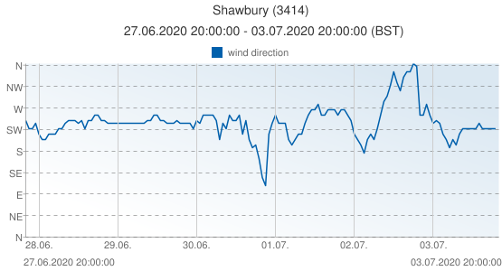 Shawbury, United Kingdom (3414): wind direction: 27.06.2020 20:00:00 - 03.07.2020 20:00:00 (BST)