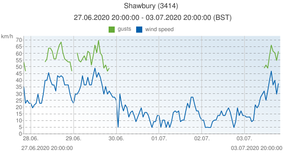 Shawbury, United Kingdom (3414): wind speed & gusts: 27.06.2020 20:00:00 - 03.07.2020 20:00:00 (BST)