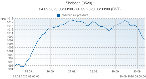 Shobdon, United Kingdom (3520): reduced air pressure: 24.09.2020 08:00:00 - 30.09.2020 08:00:00 (BST)
