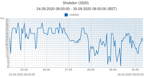Shobdon, United Kingdom (3520): visibility: 24.09.2020 08:00:00 - 30.09.2020 08:00:00 (BST)