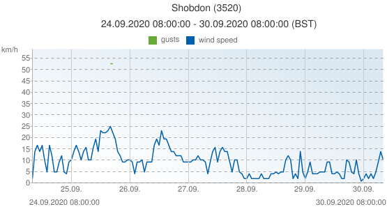 Shobdon, United Kingdom (3520): wind speed & gusts: 24.09.2020 08:00:00 - 30.09.2020 08:00:00 (BST)