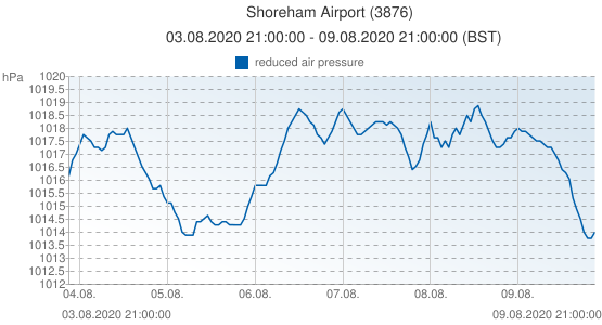 Shoreham Airport, United Kingdom (3876): reduced air pressure: 03.08.2020 21:00:00 - 09.08.2020 21:00:00 (BST)