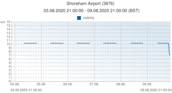Shoreham Airport, United Kingdom (3876): visibility: 03.08.2020 21:00:00 - 09.08.2020 21:00:00 (BST)