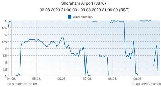 Shoreham Airport, United Kingdom (3876): wind direction: 03.08.2020 21:00:00 - 09.08.2020 21:00:00 (BST)