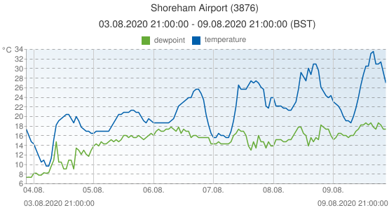 Shoreham Airport, United Kingdom (3876): temperature & dewpoint: 03.08.2020 21:00:00 - 09.08.2020 21:00:00 (BST)