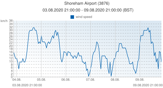 Shoreham Airport, United Kingdom (3876): wind speed: 03.08.2020 21:00:00 - 09.08.2020 21:00:00 (BST)