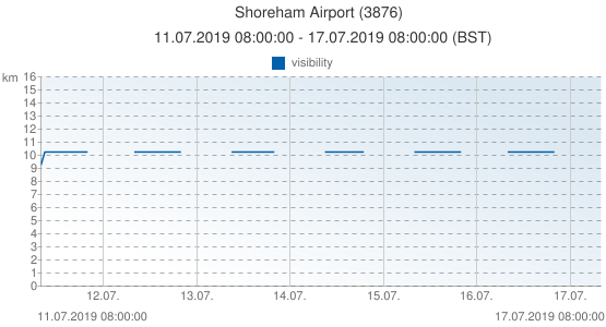 Shoreham Airport, United Kingdom (3876): visibility: 11.07.2019 08:00:00 - 17.07.2019 08:00:00 (BST)