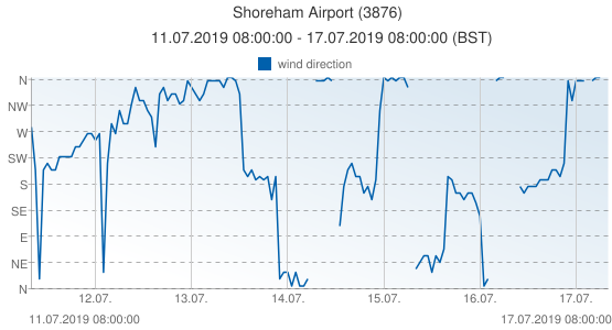 Shoreham Airport, United Kingdom (3876): wind direction: 11.07.2019 08:00:00 - 17.07.2019 08:00:00 (BST)