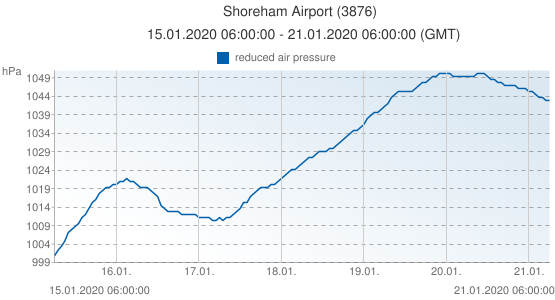 Shoreham Airport, United Kingdom (3876): reduced air pressure: 15.01.2020 06:00:00 - 21.01.2020 06:00:00 (GMT)